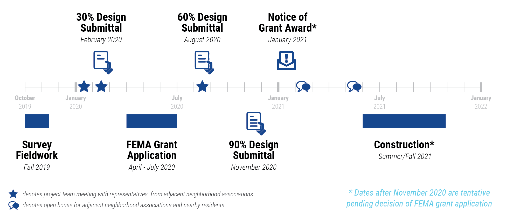 project timeline graphic for forrest lake boulevard